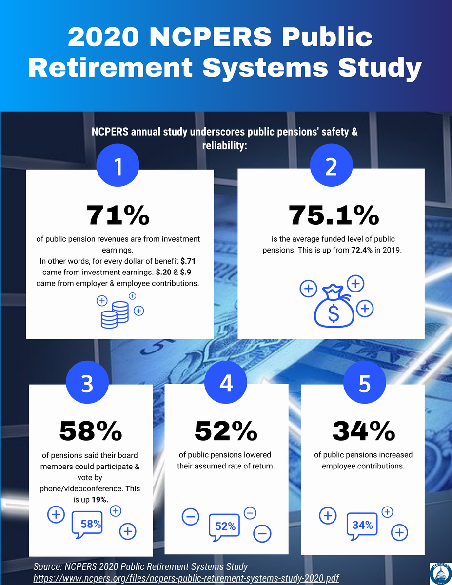 NCPERS 2020 Public Retirement Systems Study infographic